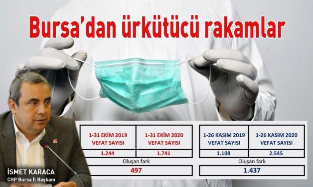 Bursa'da ölümler korkutucu boyutta!