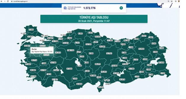 Bursa'da aşılamalar tüm hızla devam ediyor