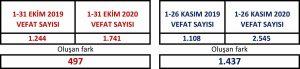 Bursa'da ölümler korkutucu boyutta-3