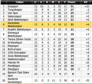Karacabey-Belediyespor-1-attı-3-aldı-4