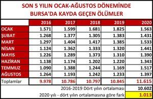 Bursa'daki-Covid-kaynaklı-2